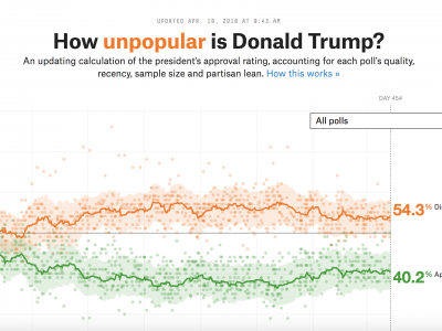 How Popular is Donald Trump?