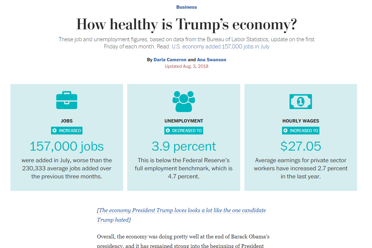 Washington post - labor figures dashboard
