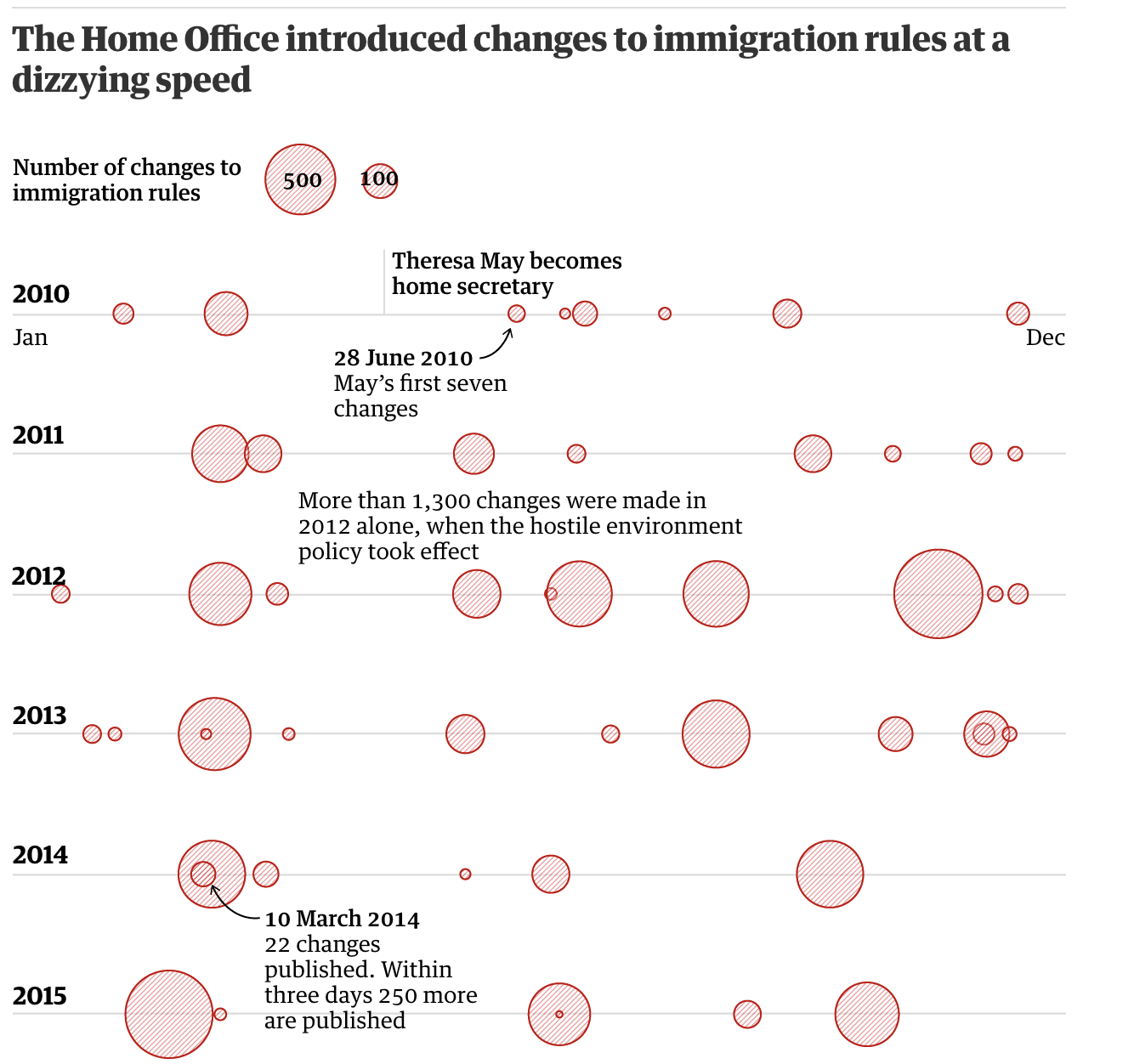 IMMIGRATION-rules-graphics-guardian