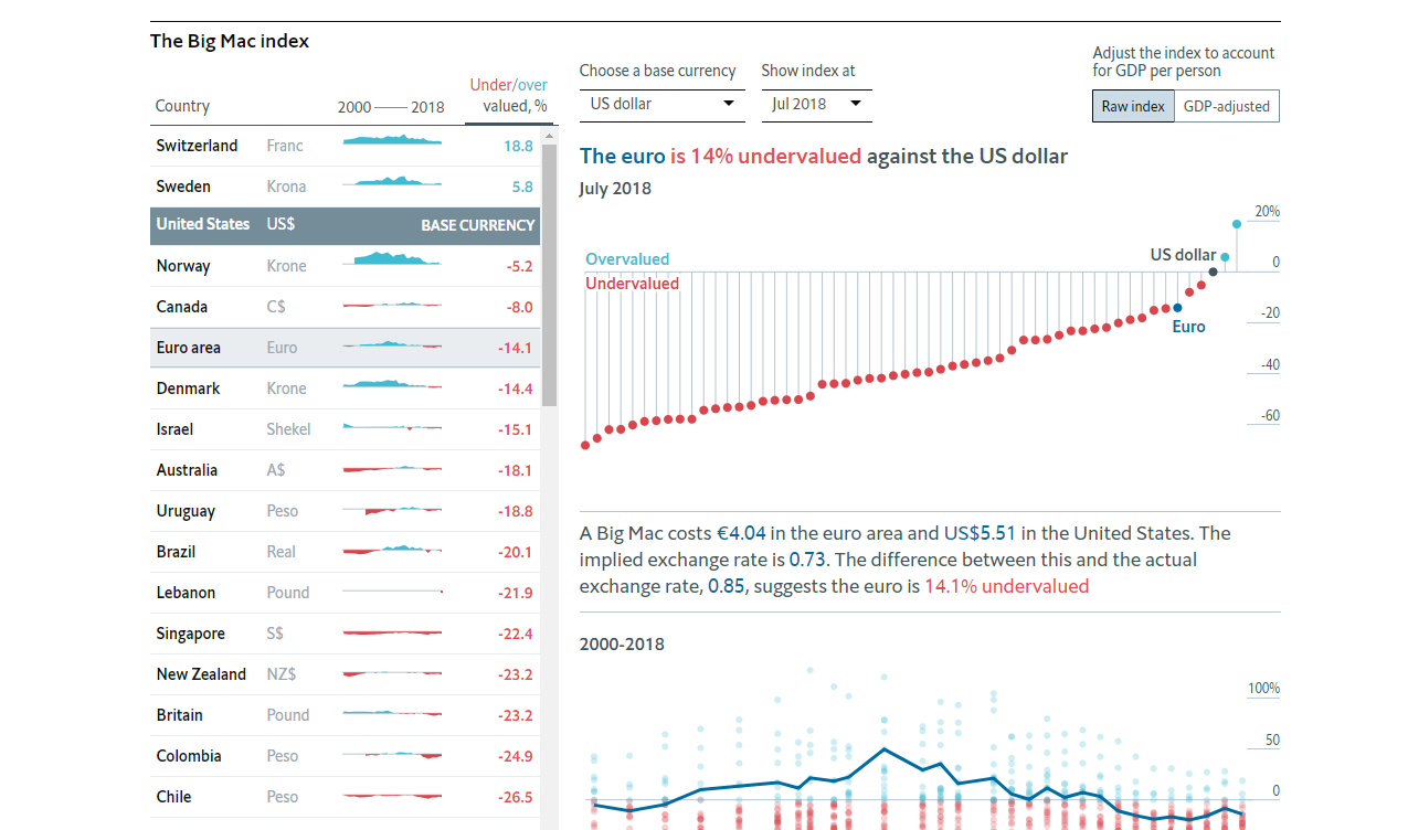 Big mac index by the Economist