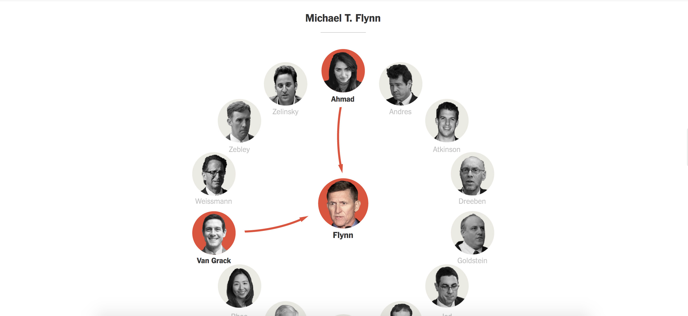 Robert Mueller and His Prosecutors - graphics by New York Times