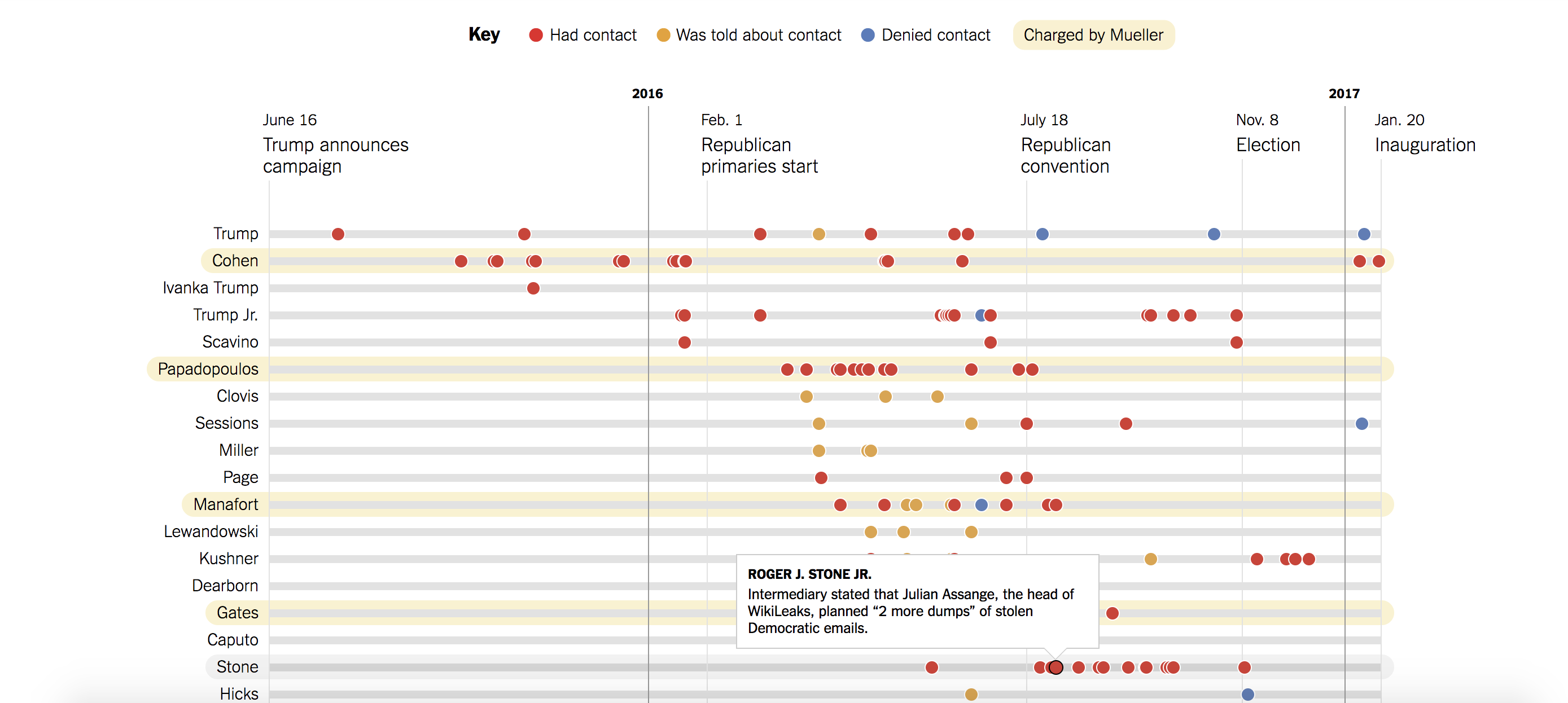 trump-russia-contacts-nytimes