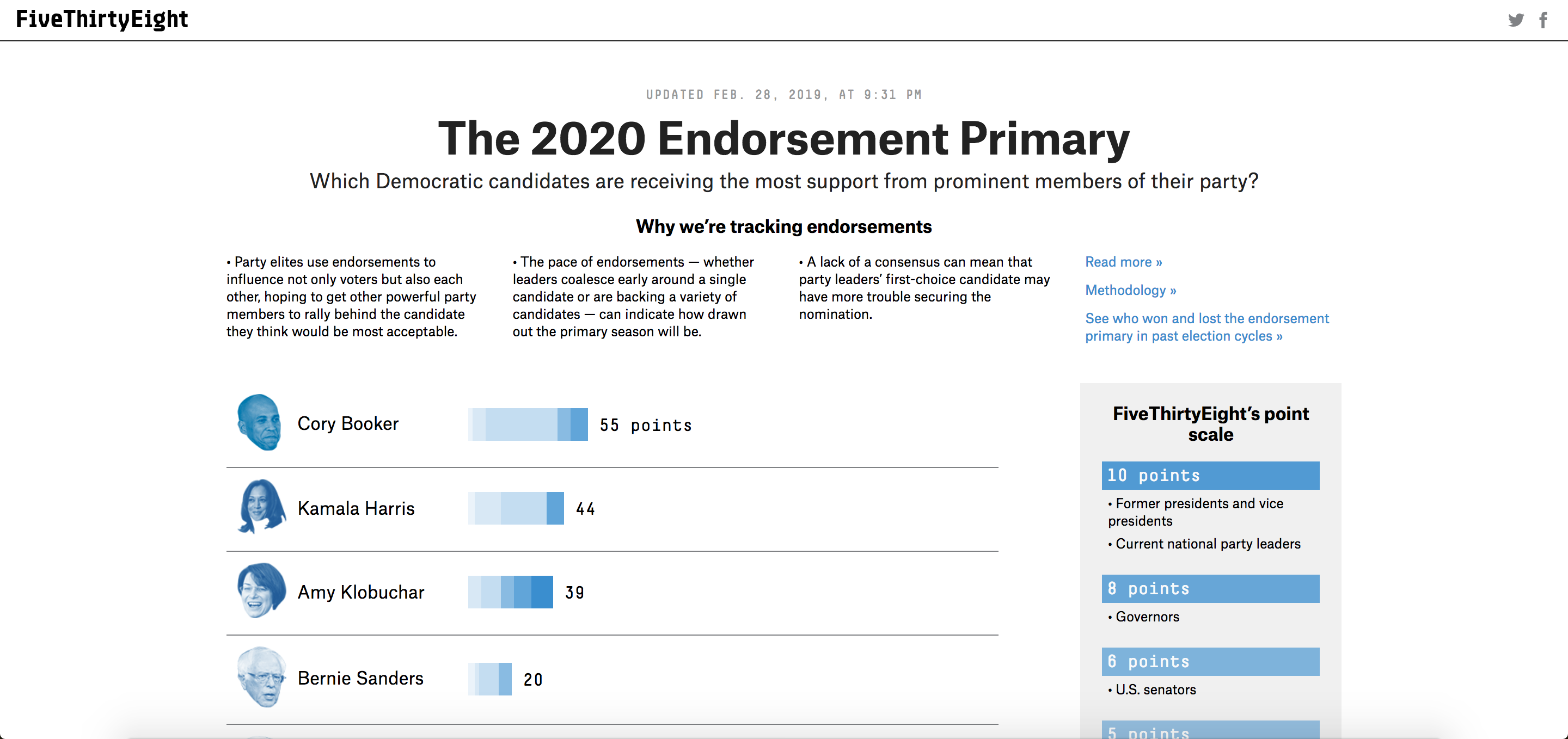 The 2020 Endorsement Primary by Fivethirtyeight