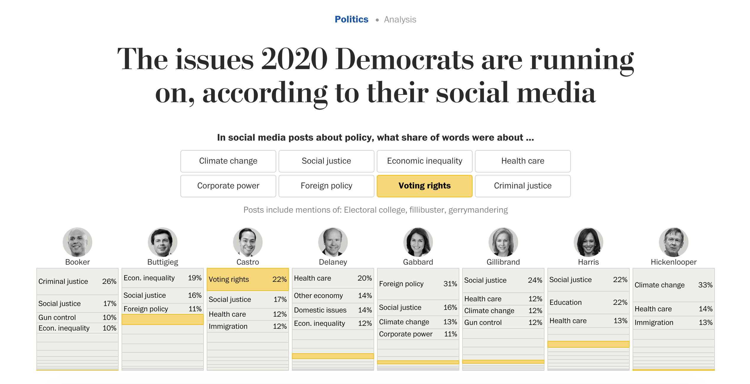 democrats-issues-2020-dataviz-washington-post