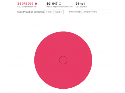 How Your Pay Stacks Up to Your CEO's