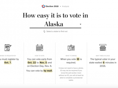 How easy is it to vote in your state?