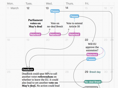 Every possible remaining Brexit outcome